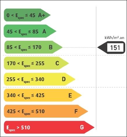 Performance Energétique des Bâtiments